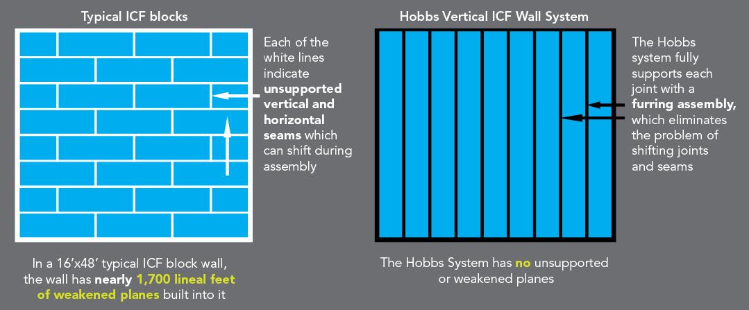 Builders Amp Contractors Hobbs Vertical Icf Wall System
